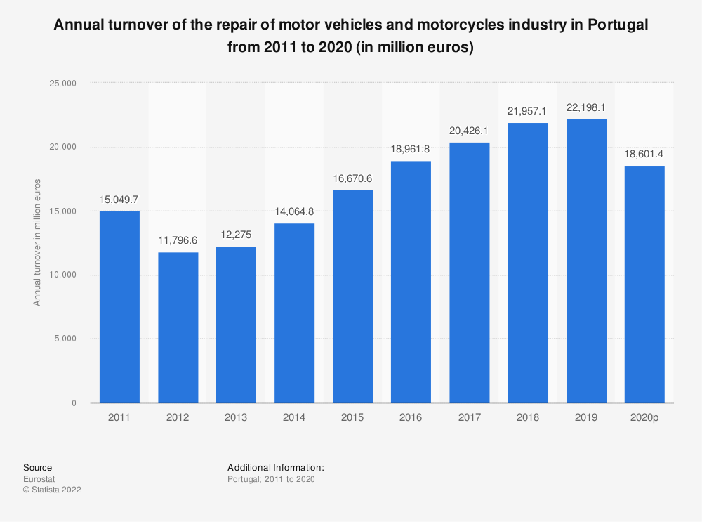 Statistic: Annual turnover of the repair of motor vehicles and motorcycles industry in Portugal from 2008 to 2016 (in million euros) | Statista
