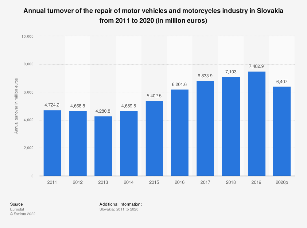 Statistic: Annual turnover of the repair of motor vehicles and motorcycles industry in Slovakia from 2008 to 2016 (in million euros) | Statista