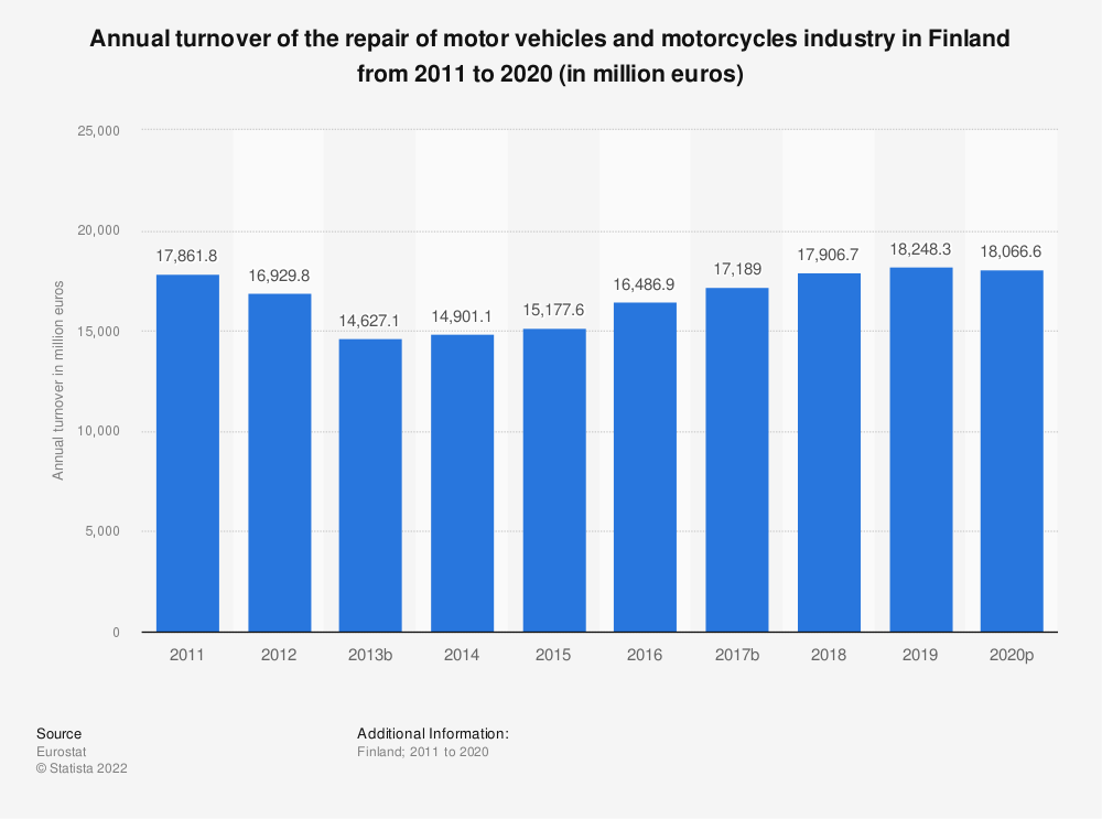 Statistic: Annual turnover of the repair of motor vehicles and motorcycles industry in Finland from 2008 to 2016 (in million euros) | Statista