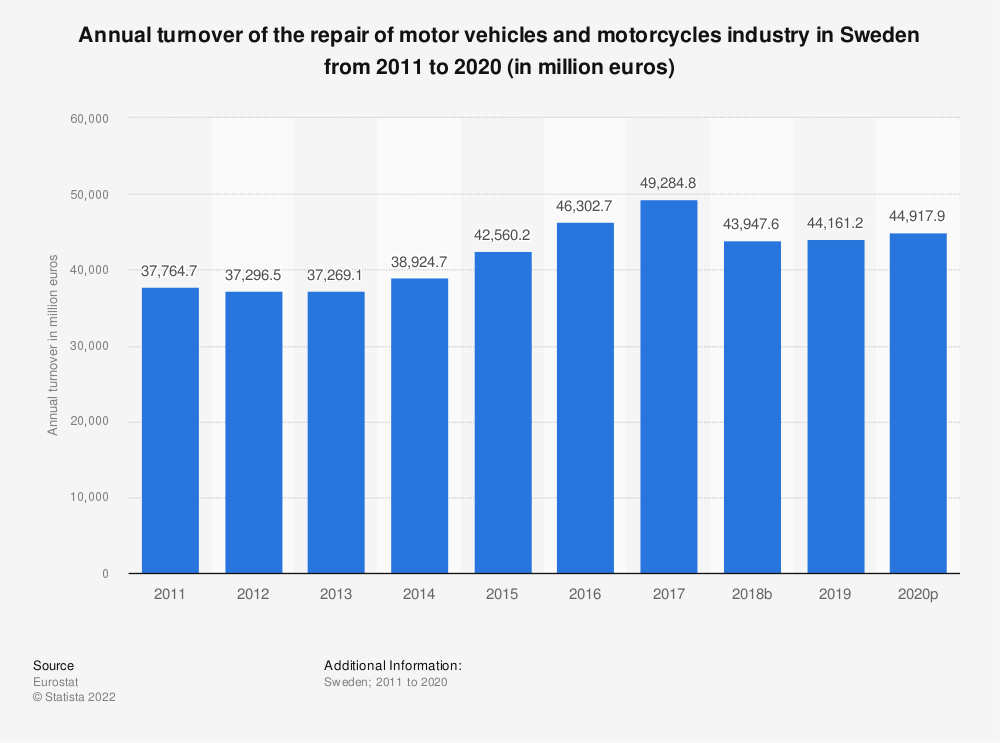 Statistic: Annual turnover of the repair of motor vehicles and motorcycles industry in Sweden from 2008 to 2016 (in million euros) | Statista