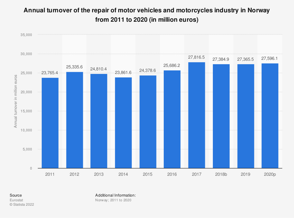 Statistic: Annual turnover of the repair of motor vehicles and motorcycles industry in Norway from 2008 to 2016 (in million euros) | Statista