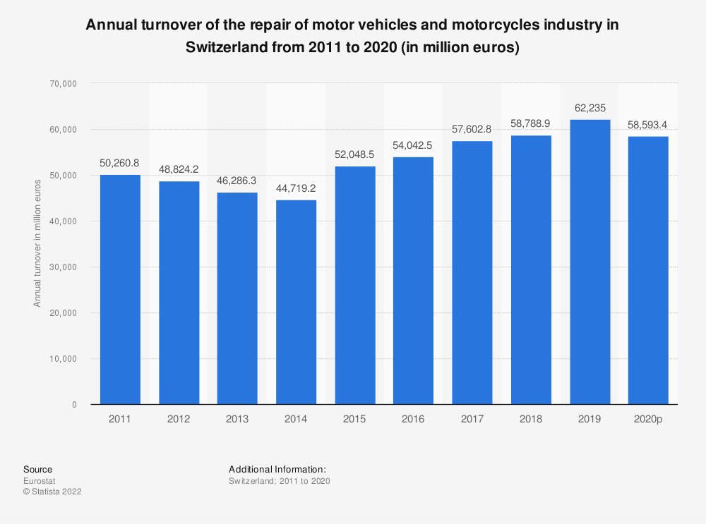 Statistic: Annual turnover of the repair of motor vehicles and motorcycles industry in Switzerland from 2009 to 2016 (in million euros) | Statista