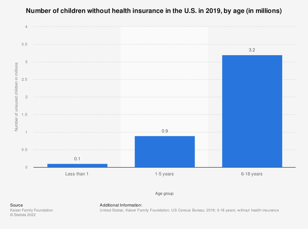Statistic: Number of children without health insurance in the U.S. in 2019, by age (in millions)  | Statista
