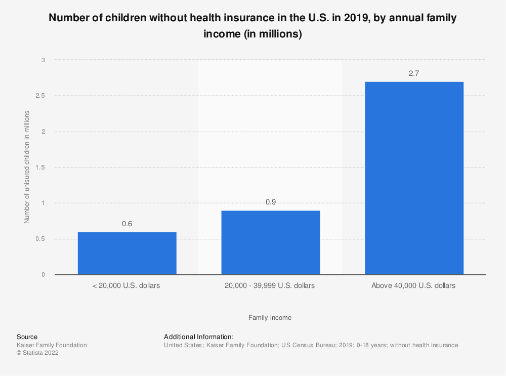 Statistic: Number of children without health insurance in the U.S. in 2017, by annual family income (in millions)  | Statista