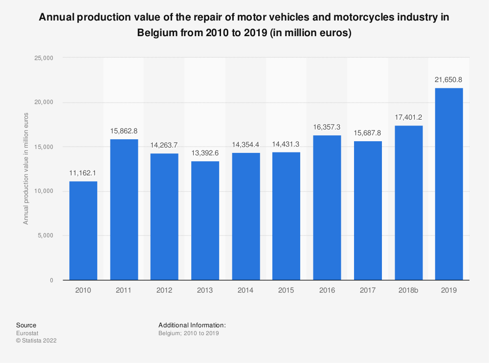 Statistic: Annual production value of the repair of motor vehicles and motorcycles industry in Belgium from 2008 to 2016 (in million euros) | Statista
