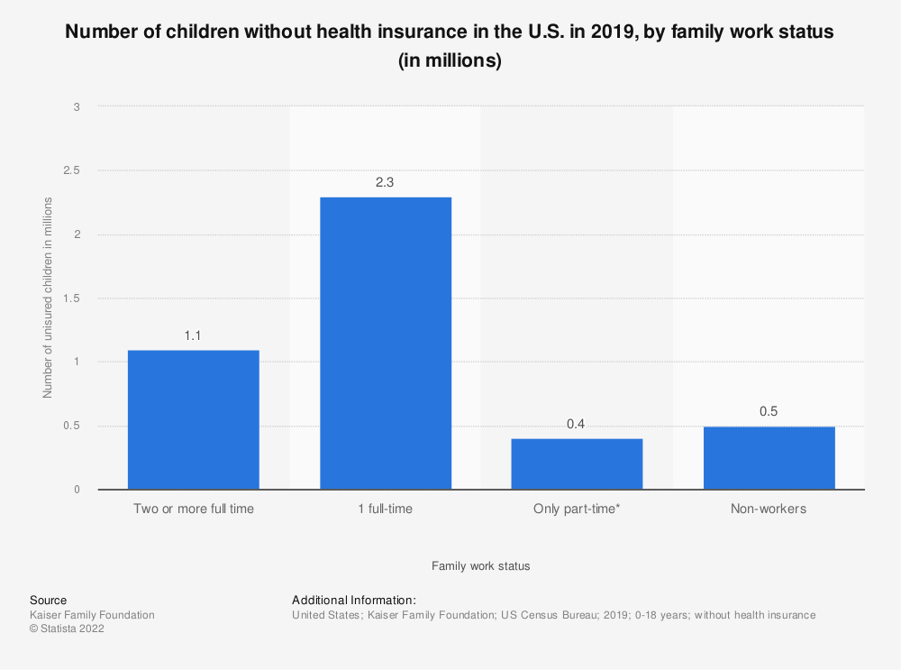 Statistic: Number of children without health insurance in the U.S. in 2019, by family work status (in millions) | Statista