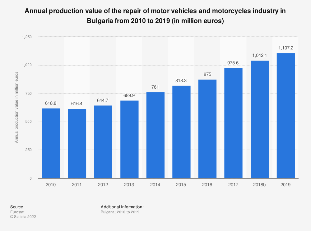 Statistic: Annual production value of the repair of motor vehicles and motorcycles industry in Bulgaria from 2008 to 2016 (in million euros) | Statista