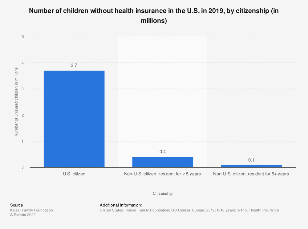 Statistic: Number of children without health insurance in the U.S. in 2019, by citizenship (in millions) | Statista
