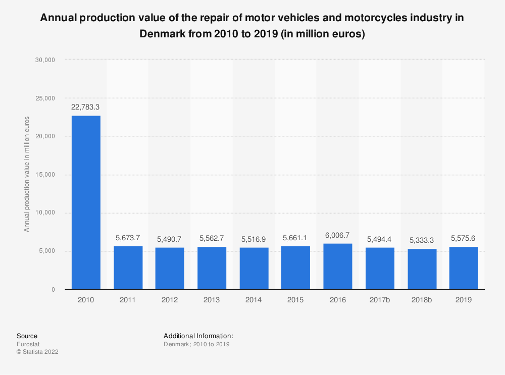 Statistic: Annual production value of the repair of motor vehicles and motorcycles industry in Denmark from 2008 to 2016 (in million euros) | Statista