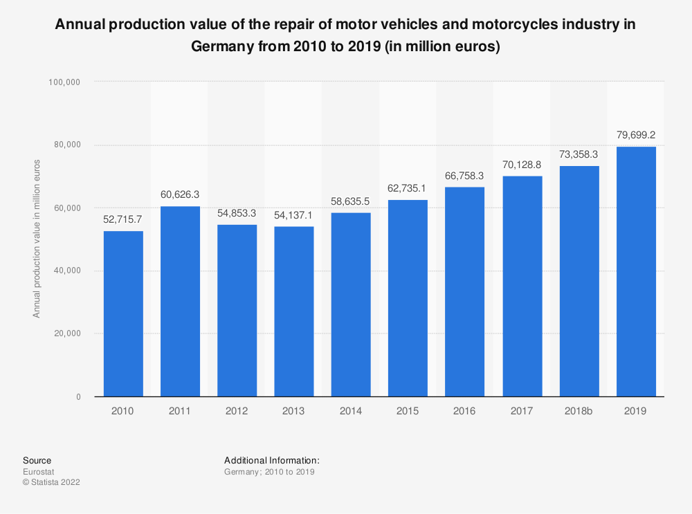 Statistic: Annual production value of the repair of motor vehicles and motorcycles industry in Germany from 2008 to 2016 (in million euros)   Statista