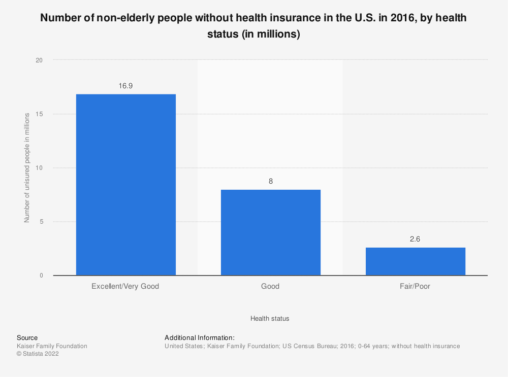 Statistic: Number of non-elderly people without health insurance in the U.S. in 2016, by health status (in millions) | Statista