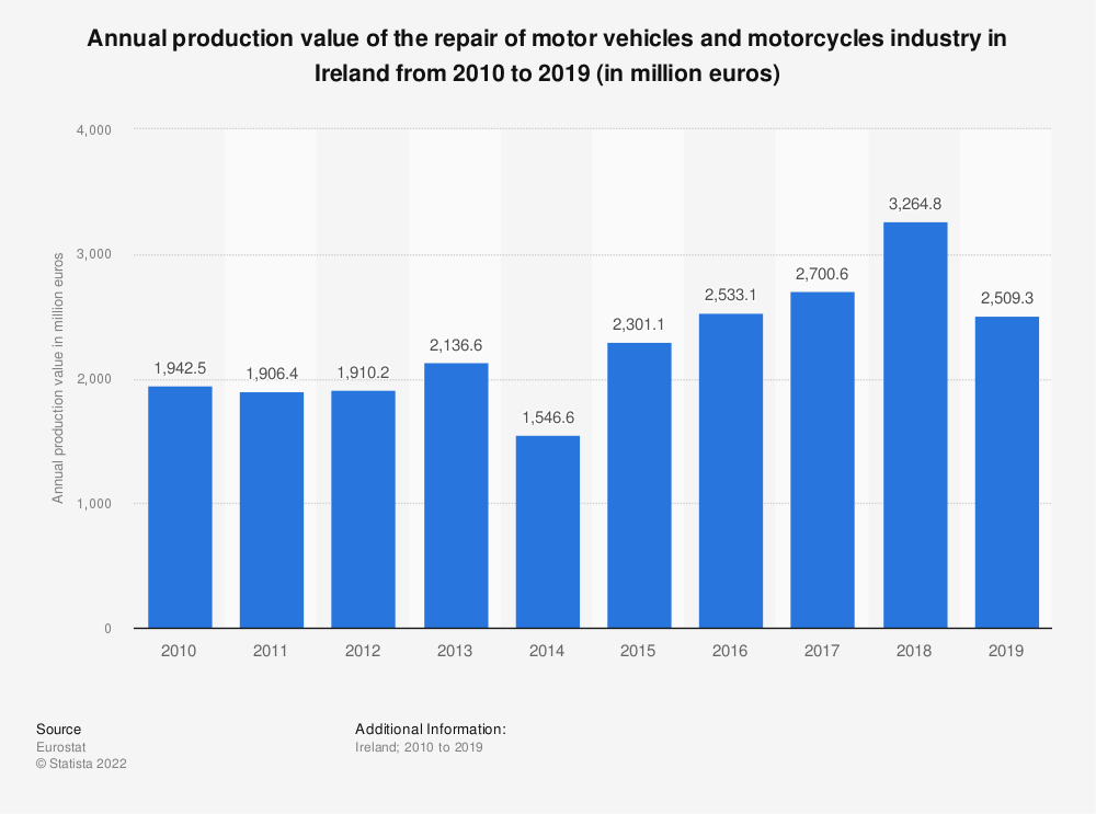 Statistic: Annual production value of the repair of motor vehicles and motorcycles industry in Ireland from 2008 to 2016 (in million euros)   Statista