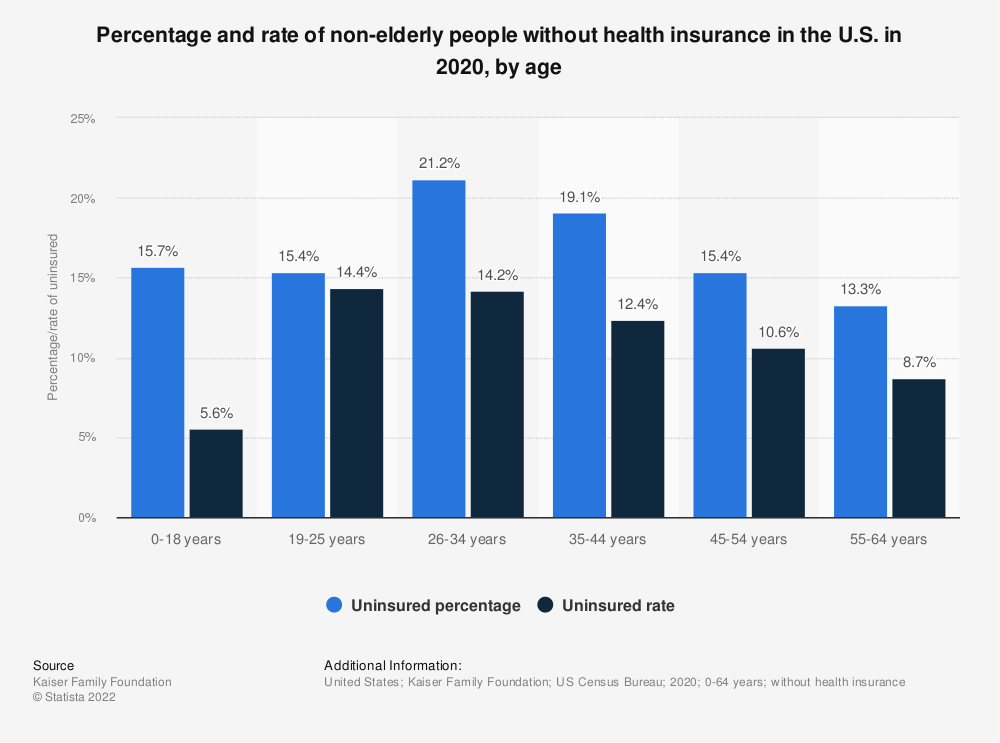 Statistic: Percentage and rate of non-elderly people without health insurance in the U.S. in 2017 by age | Statista