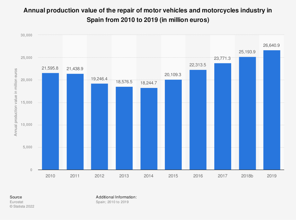 Statistic: Annual production value of the repair of motor vehicles and motorcycles industry in Spain from 2008 to 2016 (in million euros) | Statista