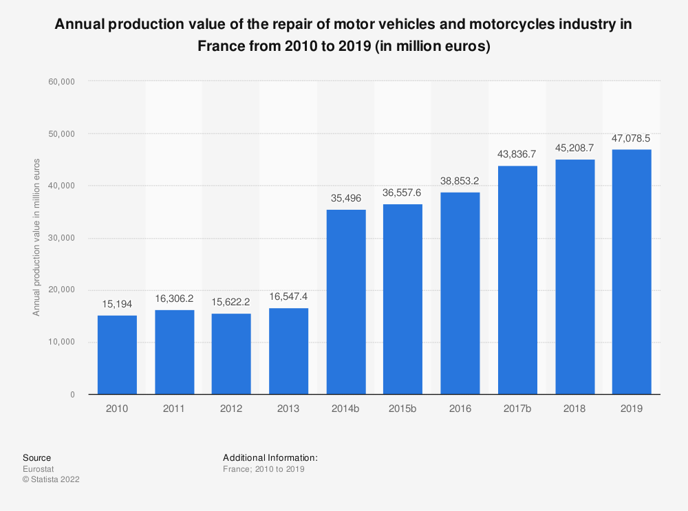 Statistic: Annual production value of the repair of motor vehicles and motorcycles industry in France from 2008 to 2015 (in million euros) | Statista