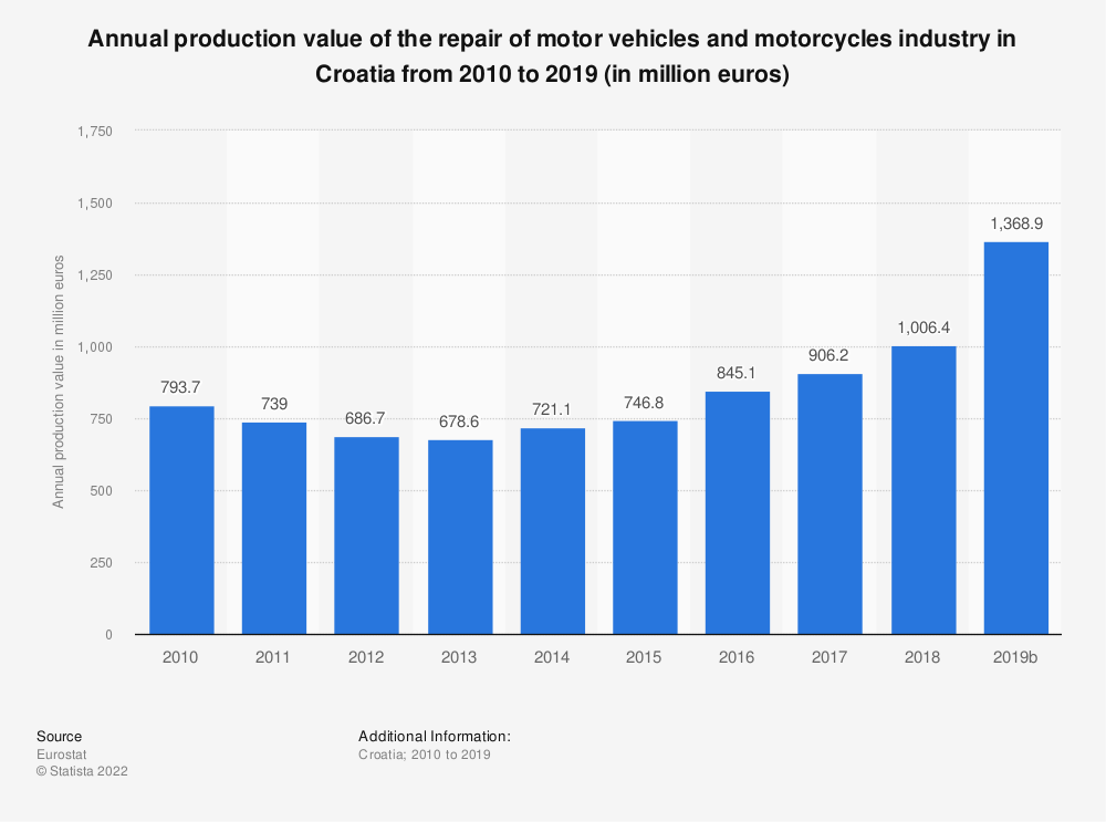 Statistic: Annual production value of the repair of motor vehicles and motorcycles industry in Croatia from 2008 to 2016 (in million euros) | Statista