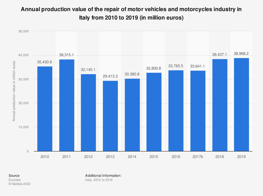 Statistic: Annual production value of the repair of motor vehicles and motorcycles industry in Italy from 2008 to 2016 (in million euros) | Statista