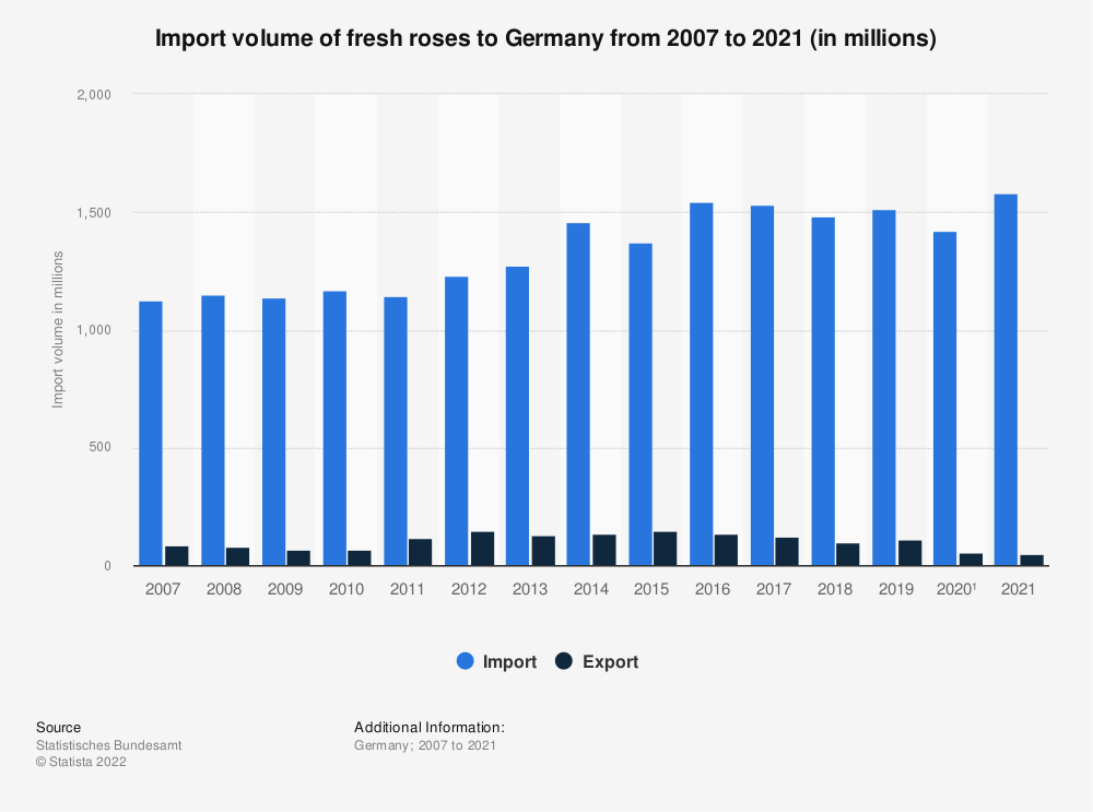 Statistic: Import volume of fresh roses to Germany from 2007 to 2020 (in millions) | Statista