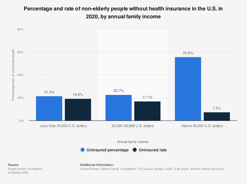 Statistic: Percentage and rate of non-elderly people without health insurance in the U.S. in 2018 by annual family income | Statista