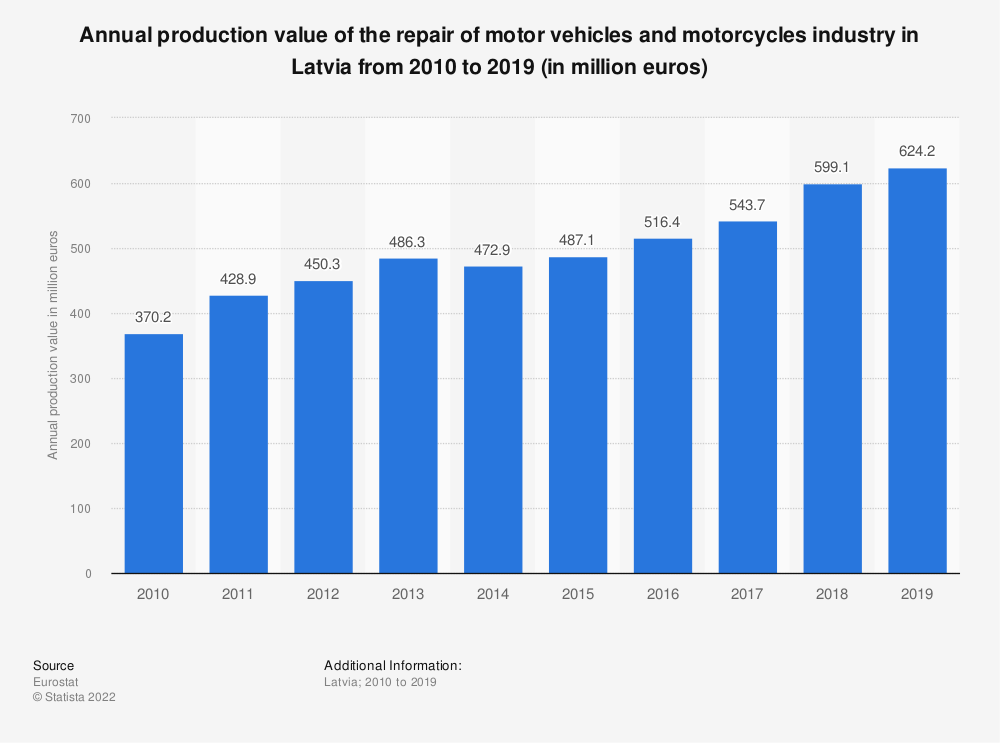 Statistic: Annual production value of the repair of motor vehicles and motorcycles industry in Latvia from 2008 to 2016 (in million euros) | Statista