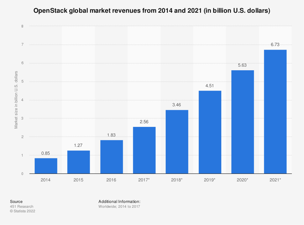 Statistic: OpenStack global market revenues from 2014 and 2021 (in billion U.S. dollars) | Statista