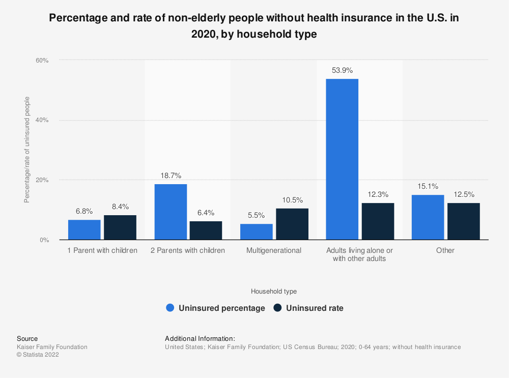 Statistic: Percentage and rate of non-elderly people without health insurance in the U.S. in 2017, by household type | Statista