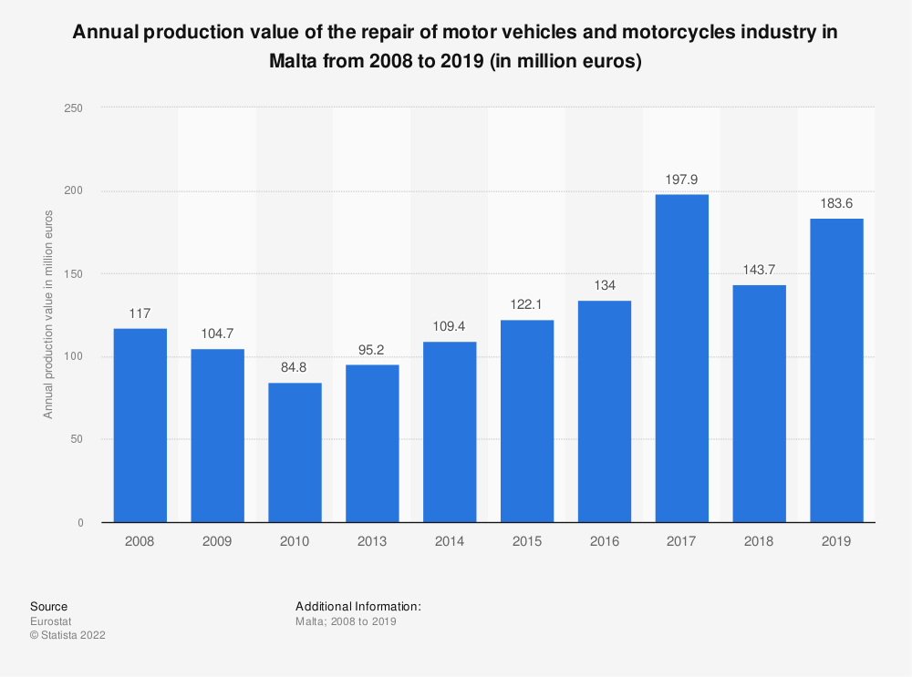 Statistic: Annual production value of the repair of motor vehicles and motorcycles industry in Malta from 2008 to 2016 (in million euros)   Statista