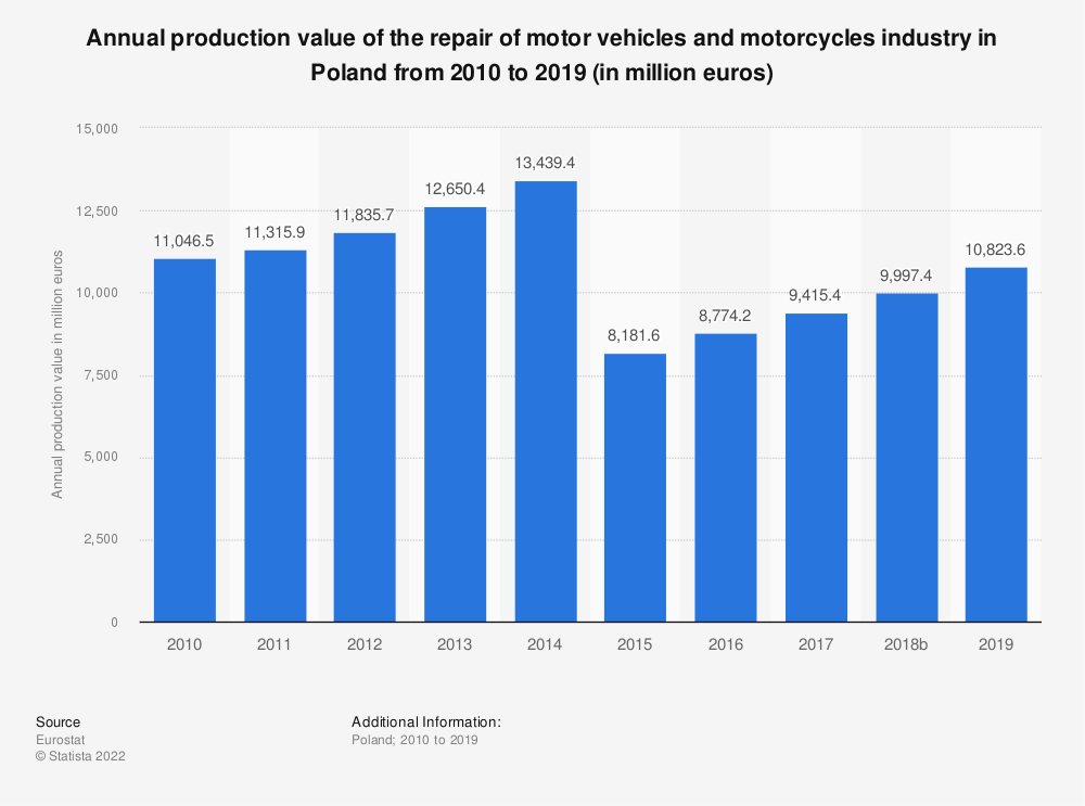 Statistic: Annual production value of the repair of motor vehicles and motorcycles industry in Poland from 2008 to 2016 (in million euros) | Statista