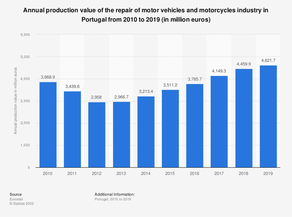 Statistic: Annual production value of the repair of motor vehicles and motorcycles industry in Portugal from 2008 to 2016 (in million euros) | Statista
