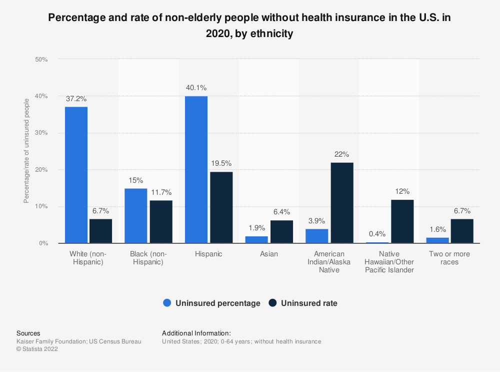 Statistic: Percentage and rate of non-elderly people without health insurance in the U.S. in 2018, by ethnicity | Statista