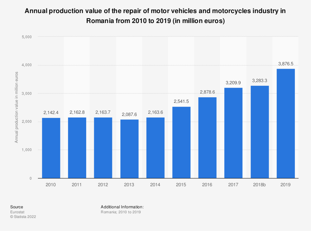 Statistic: Annual production value of the repair of motor vehicles and motorcycles industry in Romania from 2008 to 2016 (in million euros) | Statista