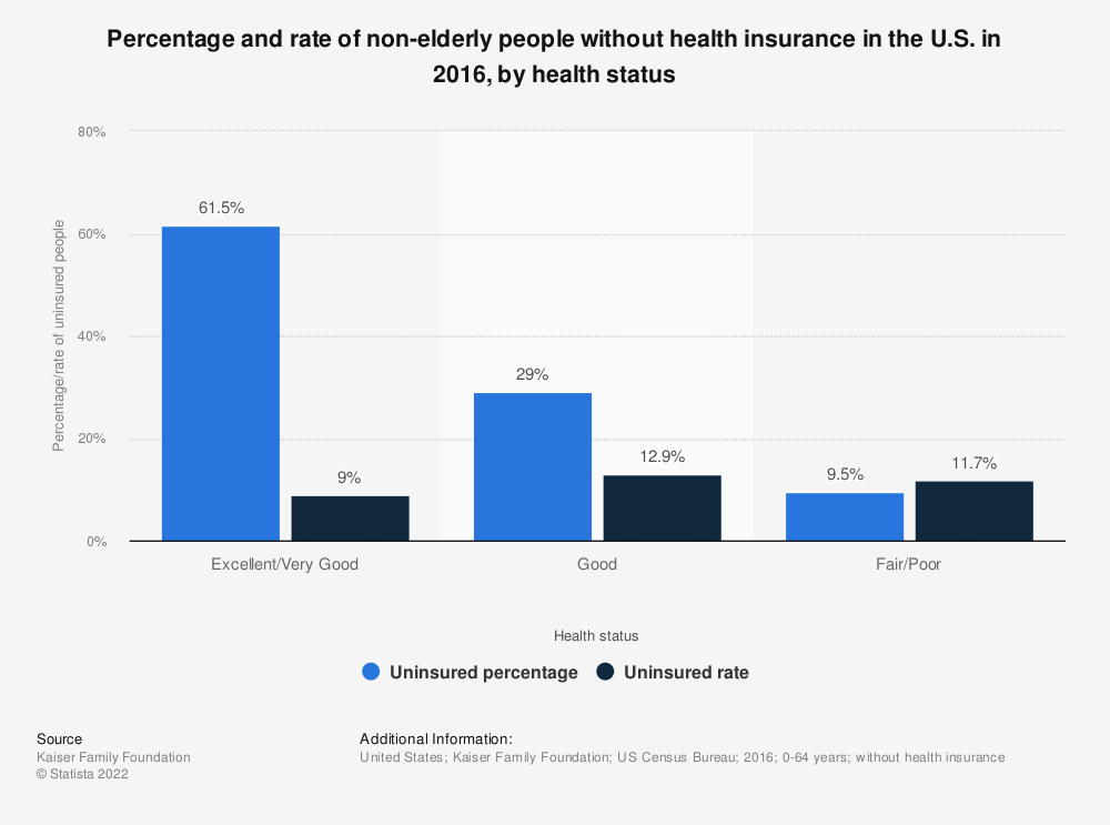 Statistic: Percentage and rate of non-elderly people without health insurance in the U.S. in 2016, by health status | Statista
