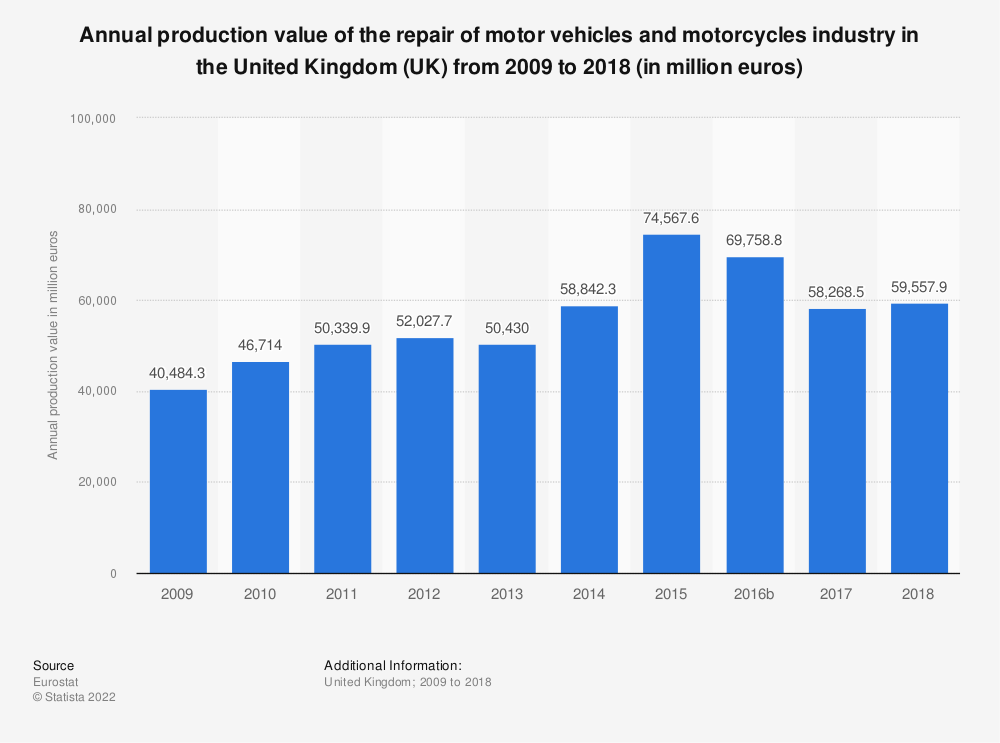 Statistic: Annual production value of the repair of motor vehicles and motorcycles industry in the United Kingdom (UK) from 2008 to 2016 (in million euros)   Statista