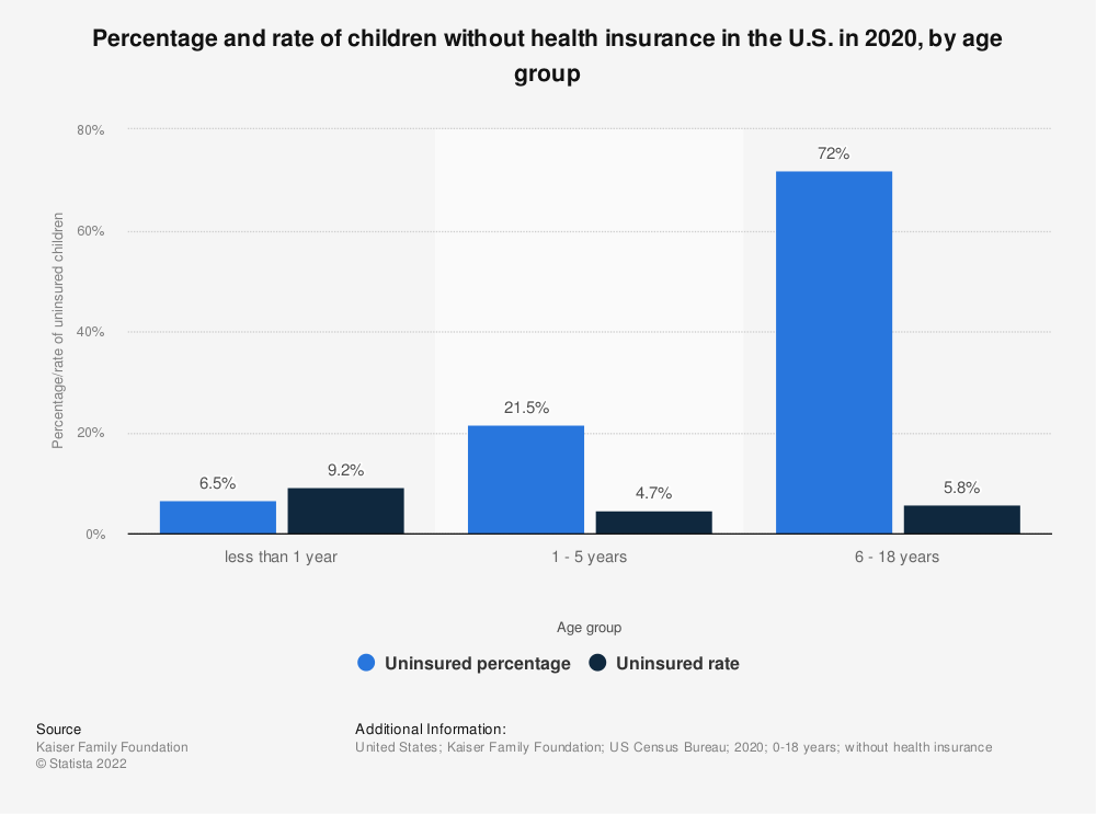 Statistic: Percentage and rate of children without health insurance in the U.S. in 2016, by age group | Statista