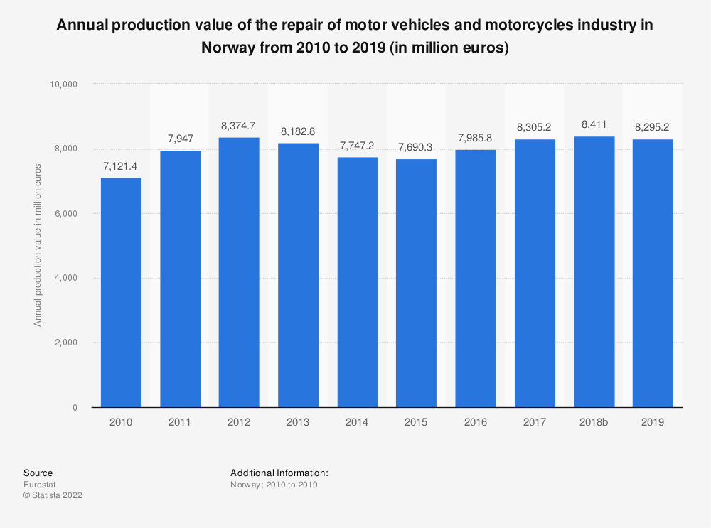 Statistic: Annual production value of the repair of motor vehicles and motorcycles industry in Norway from 2008 to 2016 (in million euros) | Statista