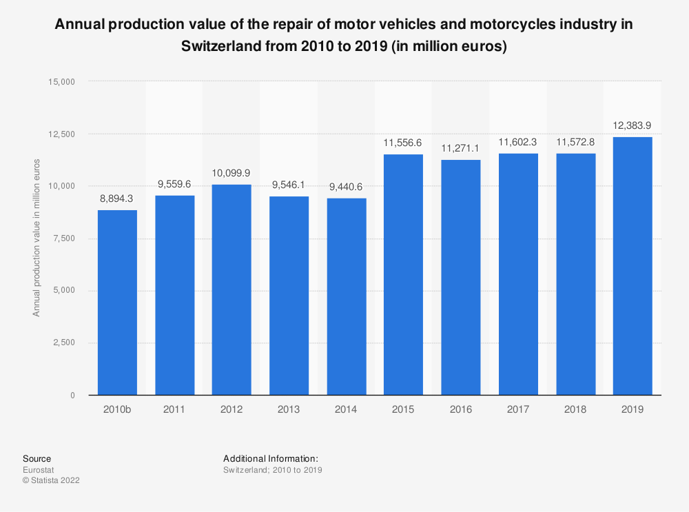 Statistic: Annual production value of the repair of motor vehicles and motorcycles industry in Switzerland from 2009 to 2016 (in million euros) | Statista