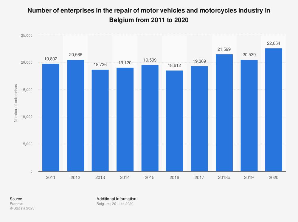 Statistic: Number of enterprises in the repair of motor vehicles and motorcycles industry in Belgium from 2008 to 2015 | Statista