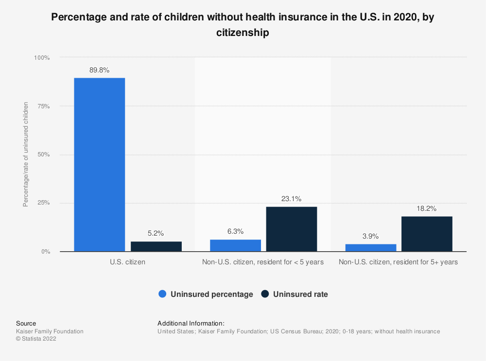 Statistic: Percentage and rate of children without health insurance in the U.S. in 2019, by citizenship | Statista