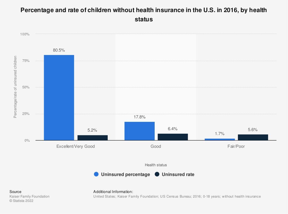 Statistic: Percentage and rate of children without health insurance in the U.S. in 2016, by health status | Statista