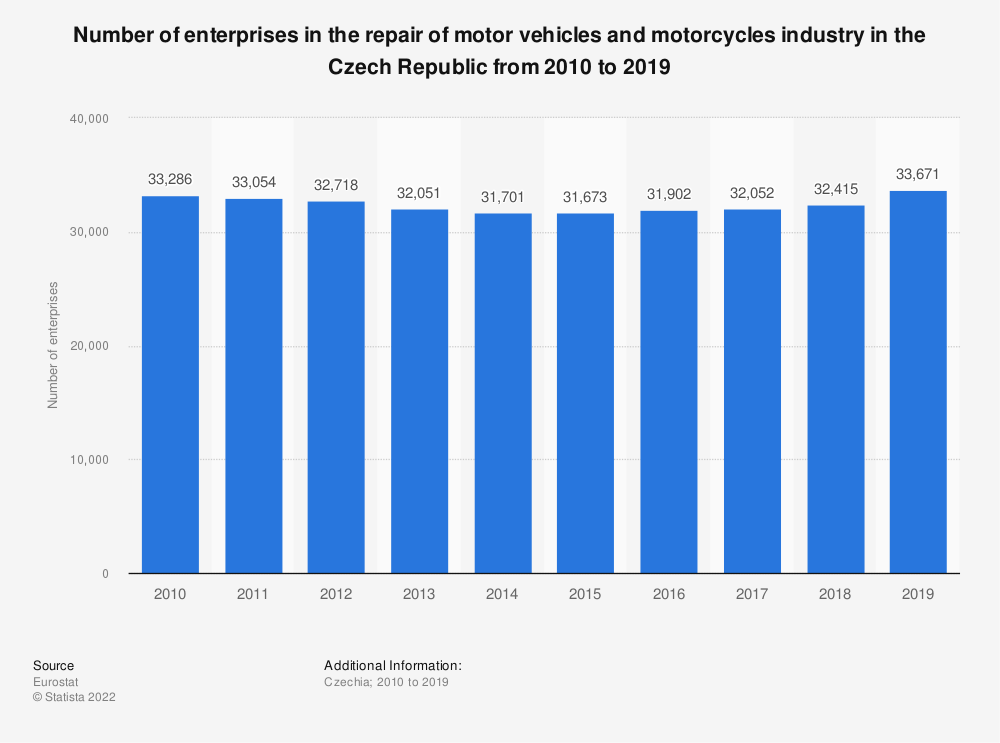 Statistic: Number of enterprises in the repair of motor vehicles and motorcycles industry in the Czech Republic from 2008 to 2015 | Statista