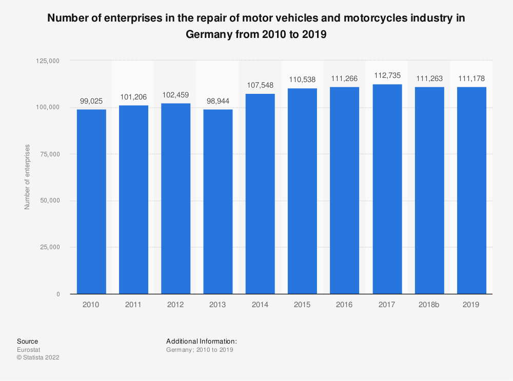 Statistic: Number of enterprises in the repair of motor vehicles and motorcycles industry in Germany from 2008 to 2015 | Statista