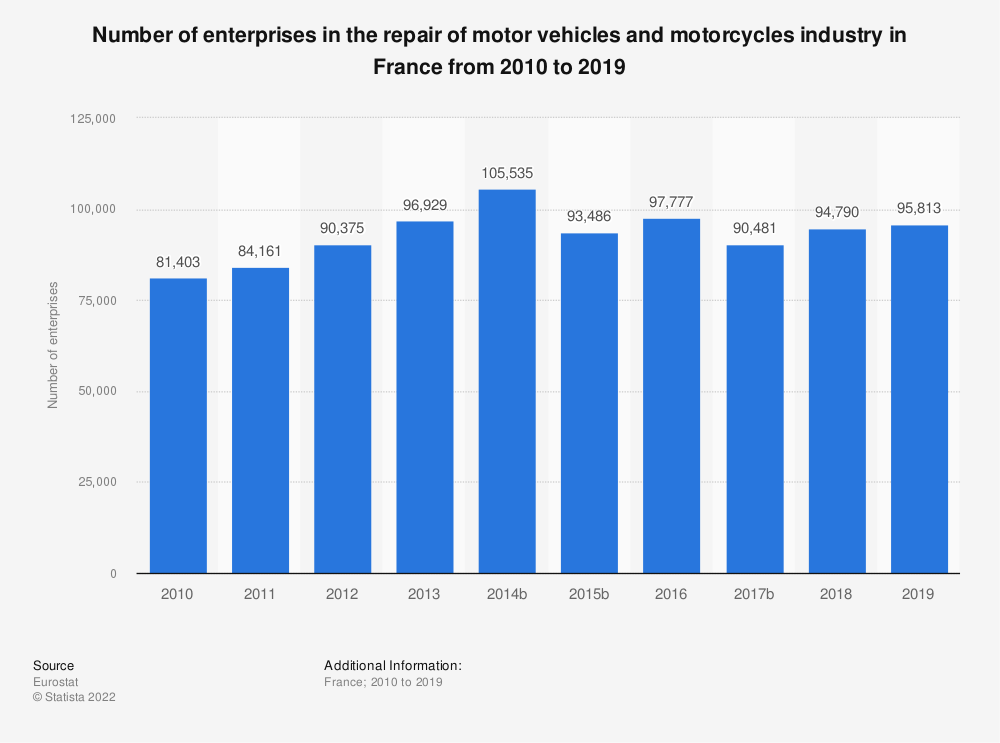 Statistic: Number of enterprises in the repair of motor vehicles and motorcycles industry in France from 2008 to 2017 | Statista