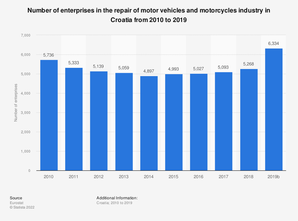Statistic: Number of enterprises in the repair of motor vehicles and motorcycles industry in Croatia from 2008 to 2015 | Statista