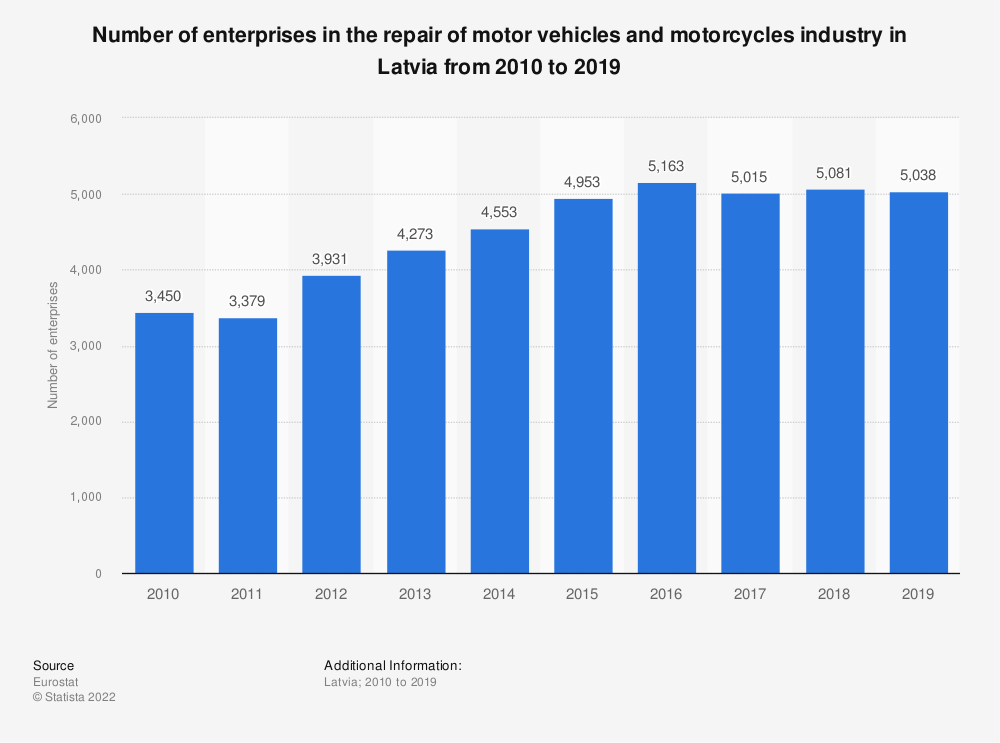 Statistic: Number of enterprises in the repair of motor vehicles and motorcycles industry in Latvia from 2008 to 2015 | Statista