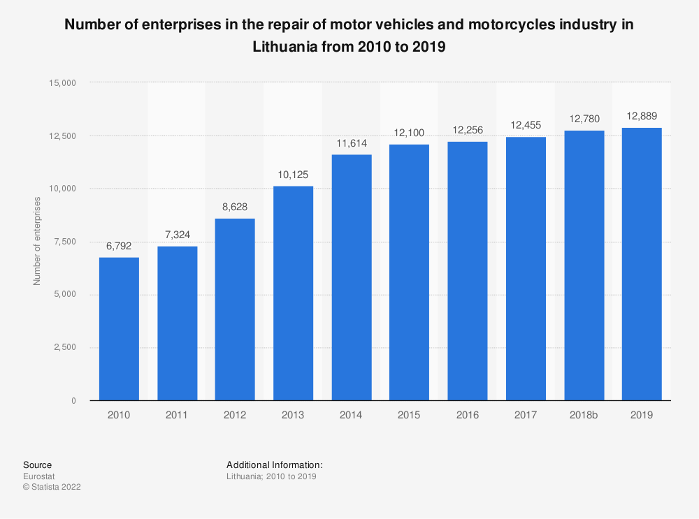 Statistic: Number of enterprises in the repair of motor vehicles and motorcycles industry in Lithuania from 2008 to 2015 | Statista
