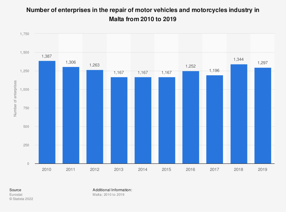 Statistic: Number of enterprises in the repair of motor vehicles and motorcycles industry in Malta from 2008 to 2015 | Statista