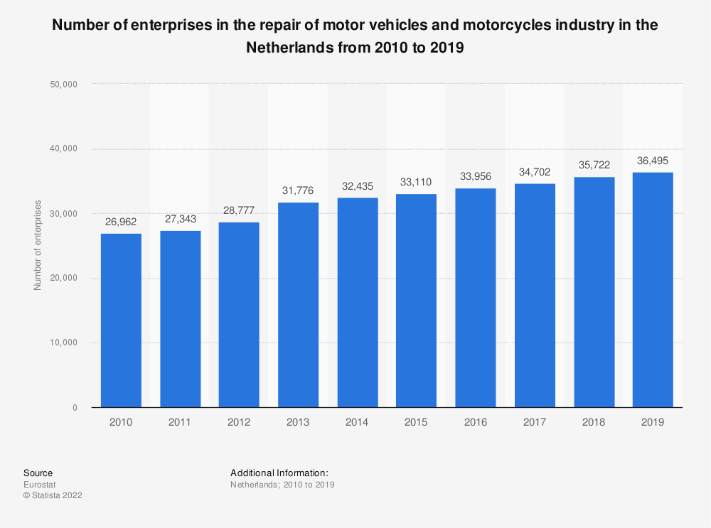 Statistic: Number of enterprises in the repair of motor vehicles and motorcycles industry in the Netherlands from 2008 to 2015 | Statista