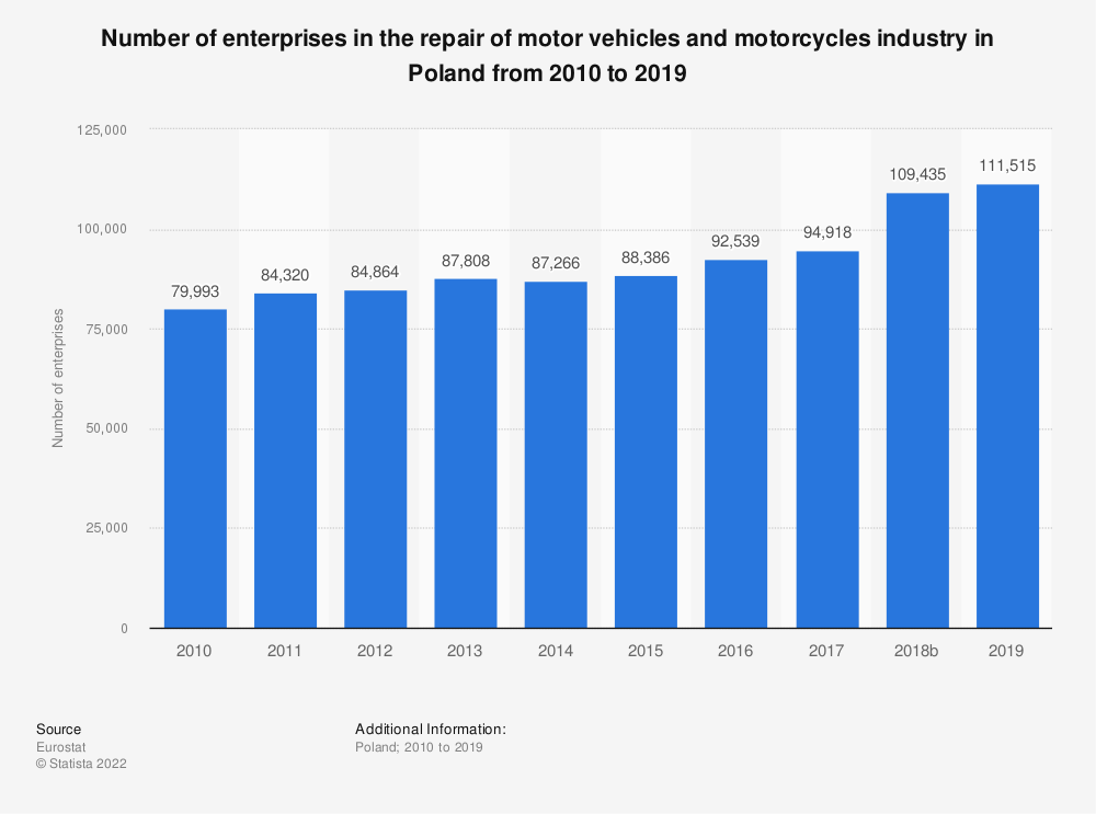 Statistic: Number of enterprises in the repair of motor vehicles and motorcycles industry in Poland from 2008 to 2015 | Statista