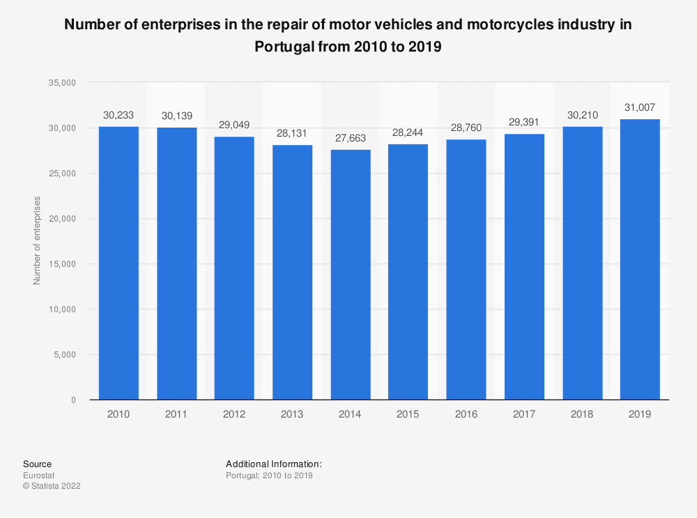 Statistic: Number of enterprises in the repair of motor vehicles and motorcycles industry in Portugal from 2008 to 2015   Statista