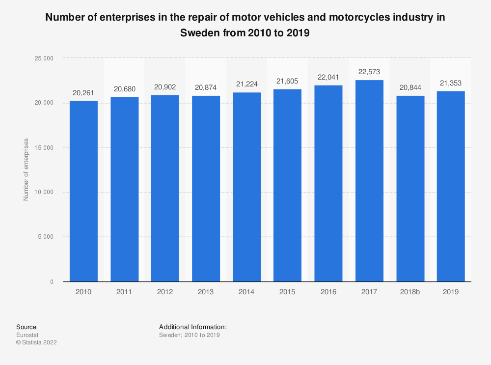 Statistic: Number of enterprises in the repair of motor vehicles and motorcycles industry in Sweden from 2008 to 2015 | Statista